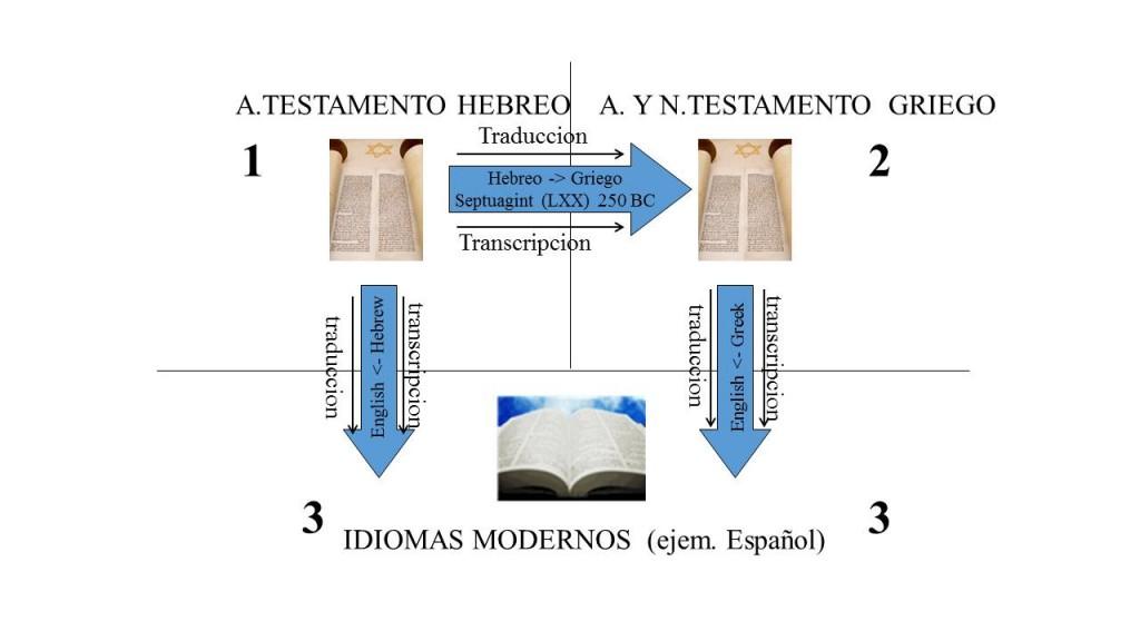 A. Testameno Hebreo A. Y.N. Testamento Griego