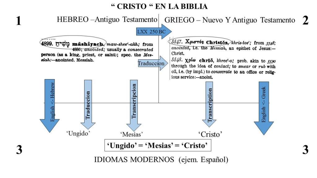 """""""Cristo"""" en la Biblia"""