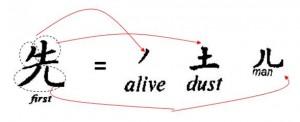 'Primero' = 'vivo' + 'polvo' + 'hombre' en chino antiguo