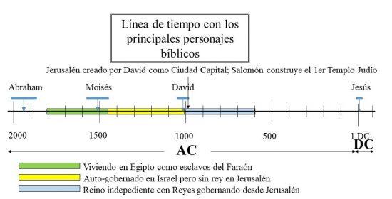 Viviendo con Reyes de David governados desde Jerusalén