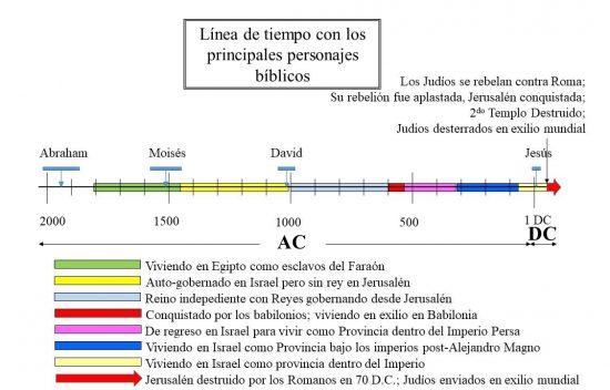Jerusalén y Templo destruidos por los Romanos en 70 DC. Judíos enviados en un exilio por el mundo