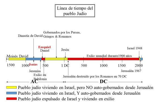 Línea de tiempo de los judíos con sus 2 periodos de exilio