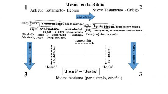 'Josué' = 'Jesus'. Ambos vienen del nombre hebreo 'Yhowshuwa'