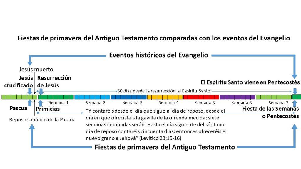 Los eventos del Nuevo Testamento ocurrieron precisamente en los tres Festivales de Primavera del Antiguo Testamento